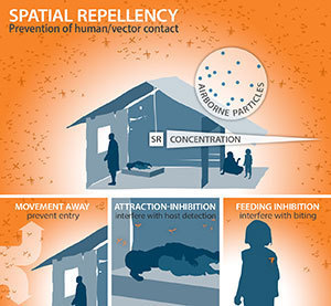 Spatial repellents can control the transmission of diseases