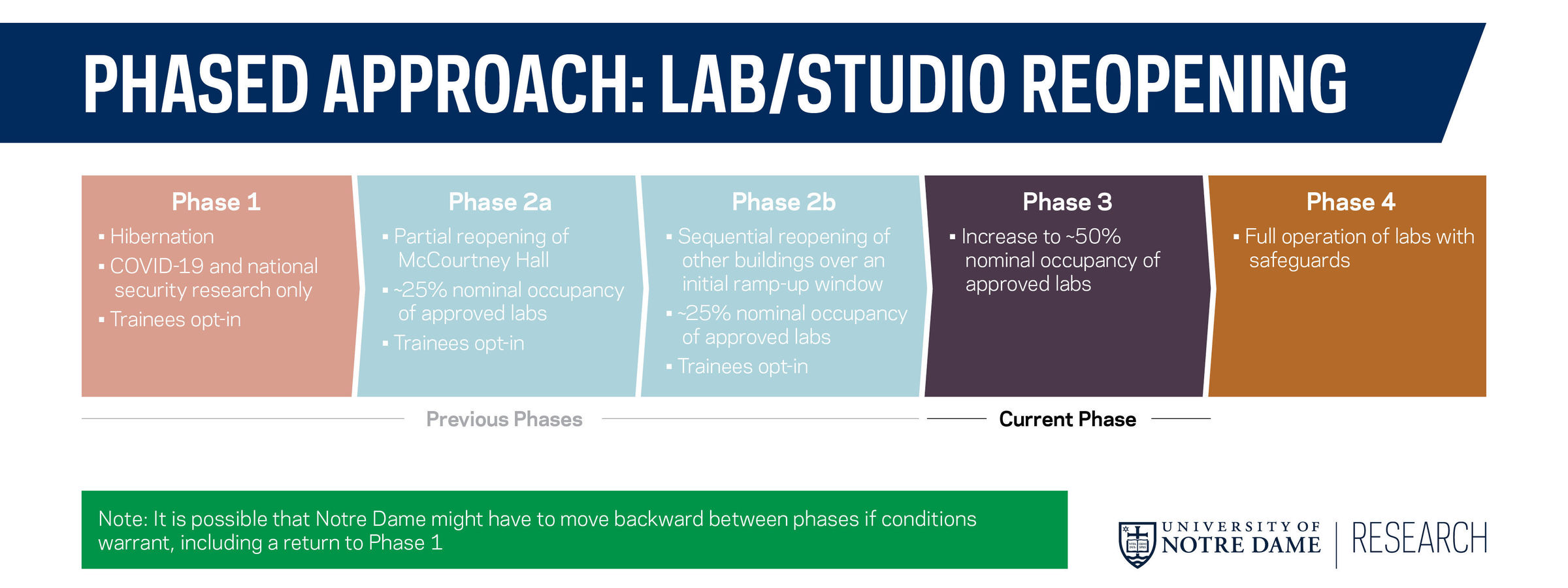 Labstudiocores Reopening Graphics C2 Phases Phase3